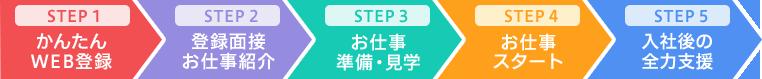 STEP1 かんたんWEB登録 STEP2 登録面接・お仕事紹介 STEP3 お仕事準備・見学 STEP4 お仕事スタート STEP5 入社後の全力支援